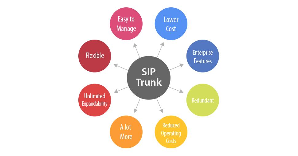 Benefits of SIP Trunks