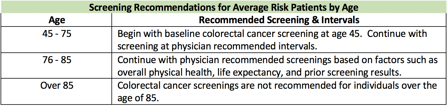 Here Are The New Screening Guidelines From American Cancer Society With Recommendations Based On Age