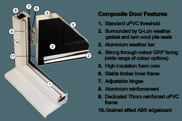Cross section of a composite door