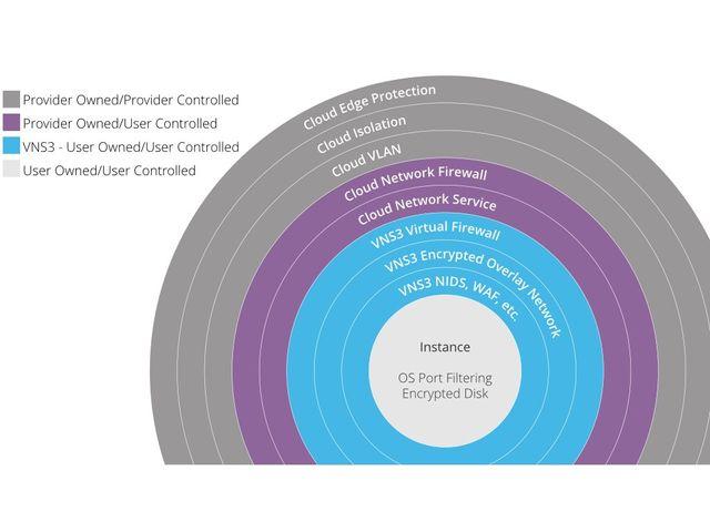 Bonus cloud security best practices: VNS3