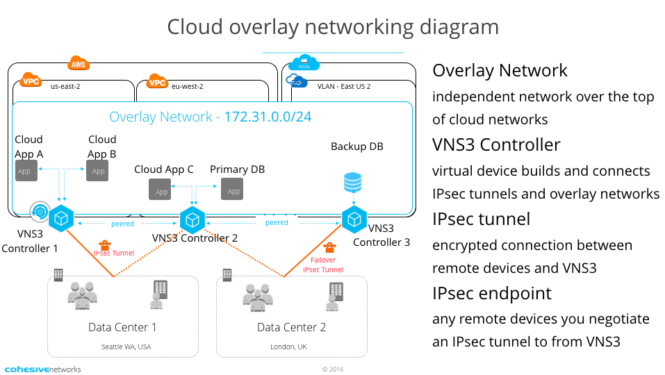 Advanced firewall rules with VNS3