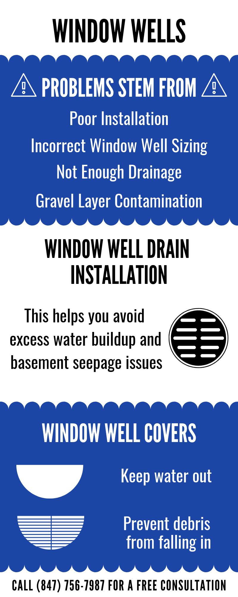 Window Wells Well Drains