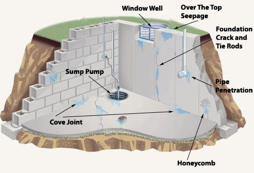 Basement Waterproofing - Interior Basement Waterproofing