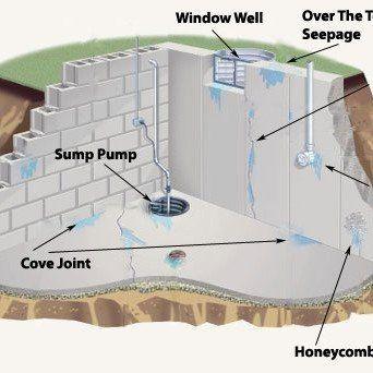 BASEMENT WATER PROOFING