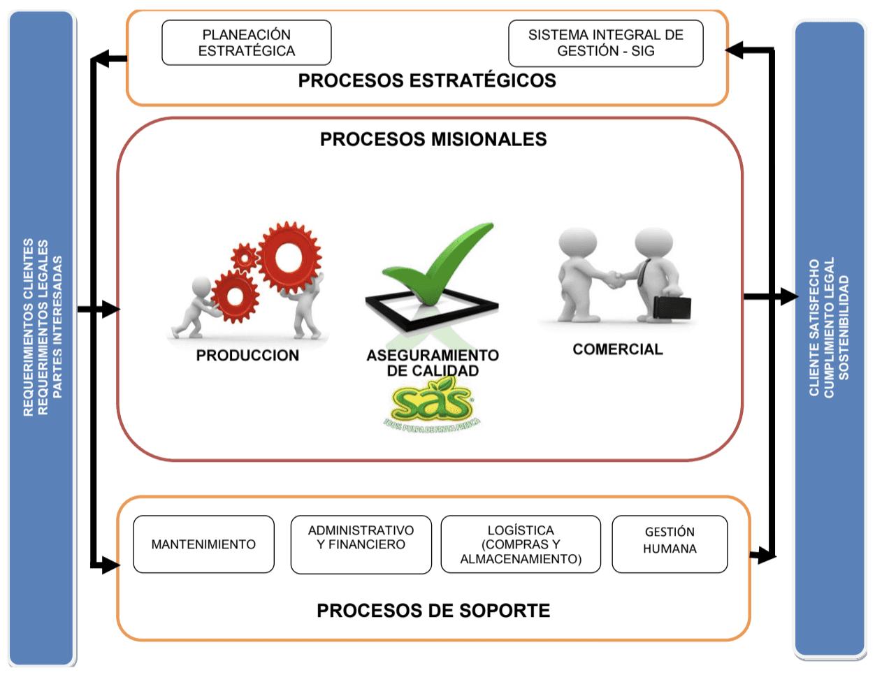 Produccion Mapa De Procesos Ejemplos.Alimentos Sas Mapa De Procesos