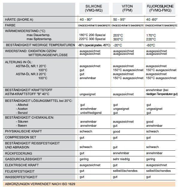 STRUMENTI LABORATORIO, durometro, mescole per statori