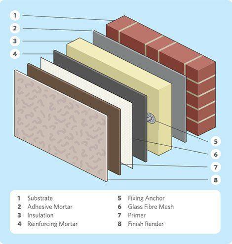 External wall insulation in Swansea