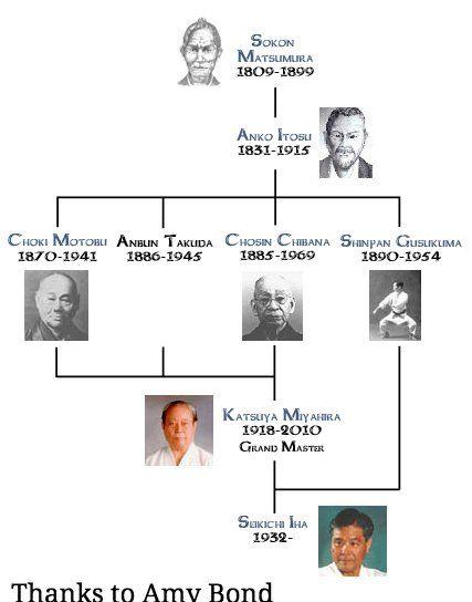 Beikoku Shidokan Karate Lineage