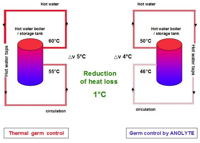 Heat loss from hot water systems