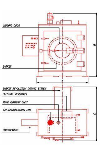 DM/C Ovens