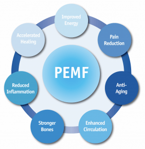 PEMF Therapy - Lubbock Integrative Medical Associates