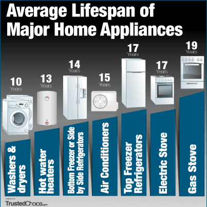 35 & 6. Average life expectancy in years of a thermostat and a compactor, respectively the longest-lived and shortest-lived appliances in the American home, according to the National Association.