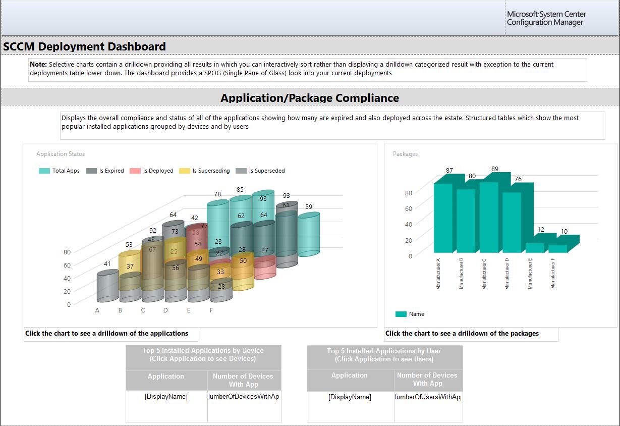 SCCM Deployment Dashboard