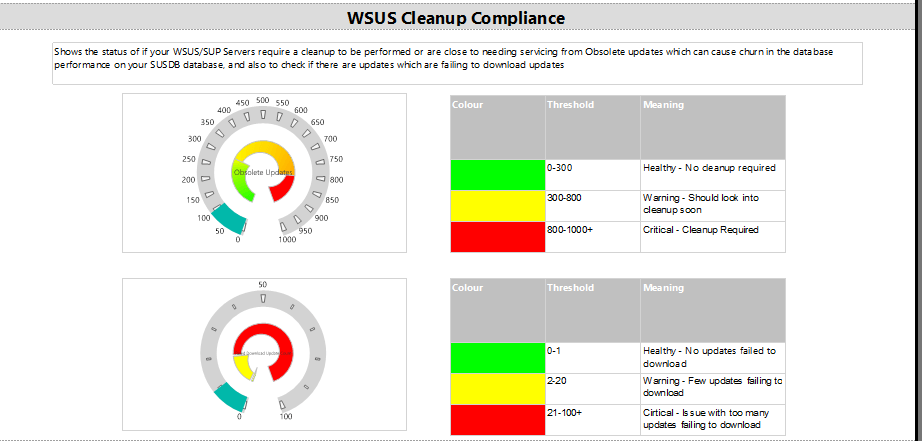 SCCM Software Update Dashboard