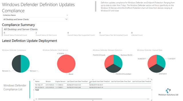 SCCM Software Update Point (PowerBI) Dashboard Available