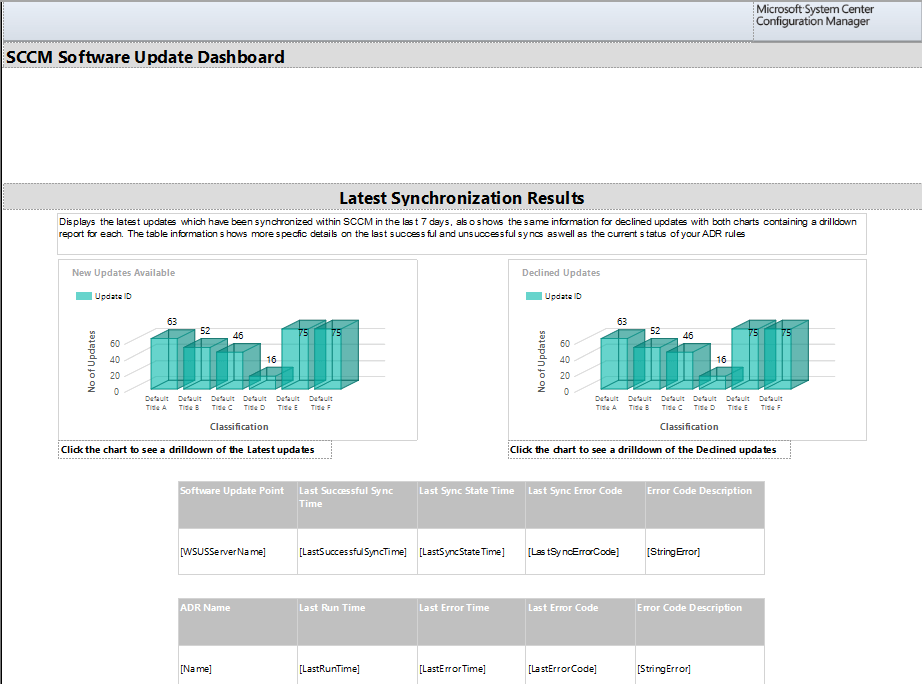 SCCM Software Update Dashboard