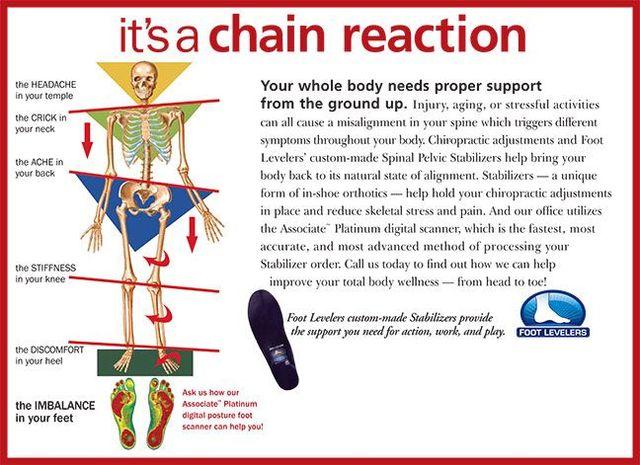 chiropractic seminar foot scan
