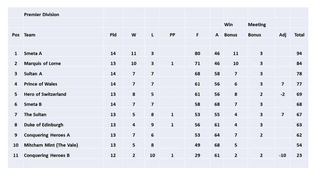 SELPL League Tables & Results