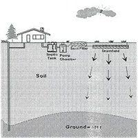 sand filtration septic system