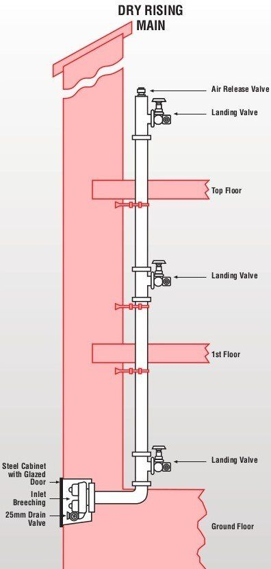 Residential fire sprinklers | Sprinkler Tech Ltd