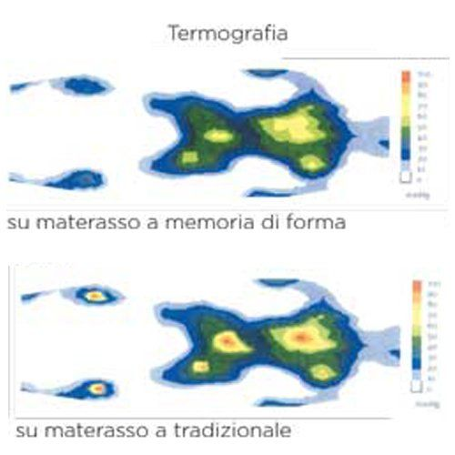 Materasso A Memoria Di Forma.Materassi A Memoria Di Forma Vallecrosia Im Materassi Blu Company