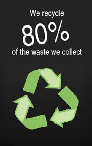 We recycle 80% of the waste we collect