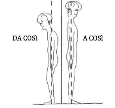 postura pancafit