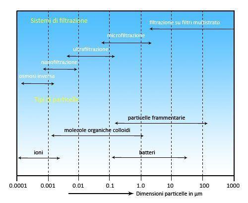 Grafico esplicativo della osmosi