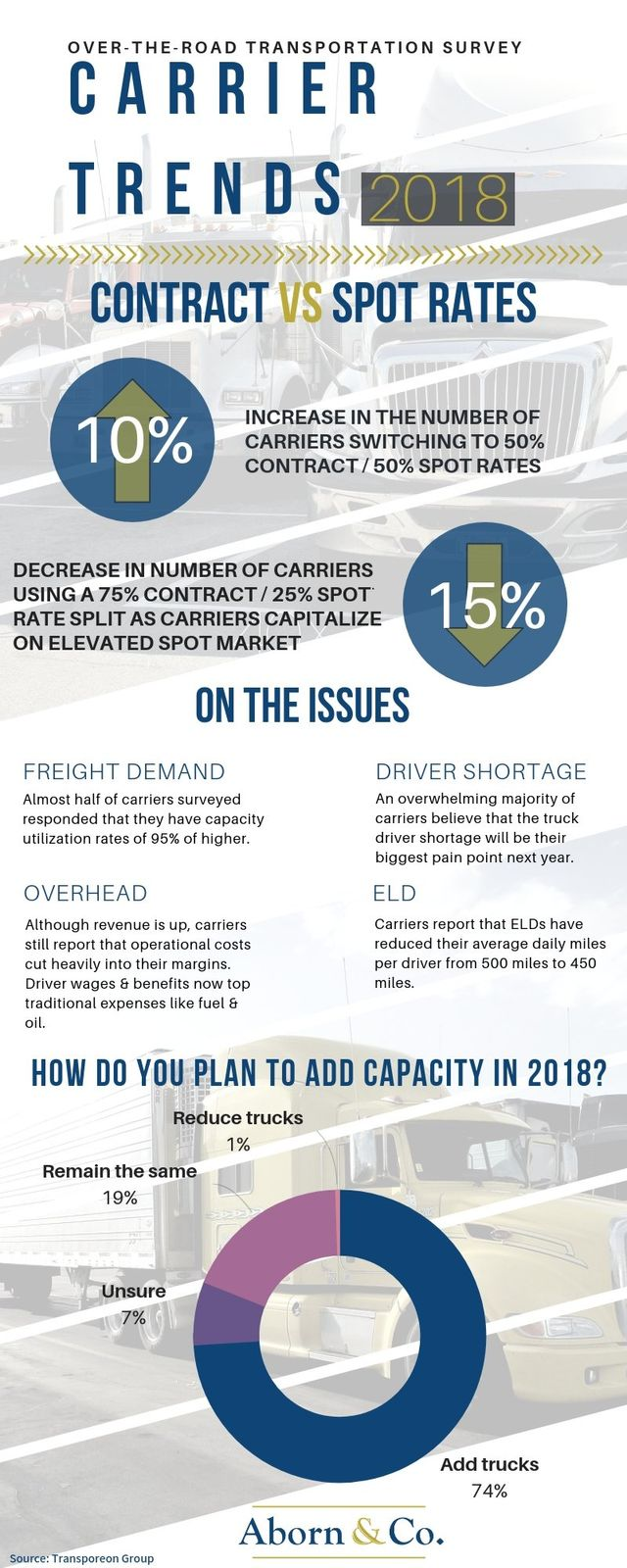 Carrier Trends 2018 Infographic