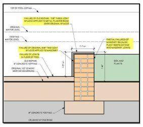 Building inspections in Cincinnati, OH