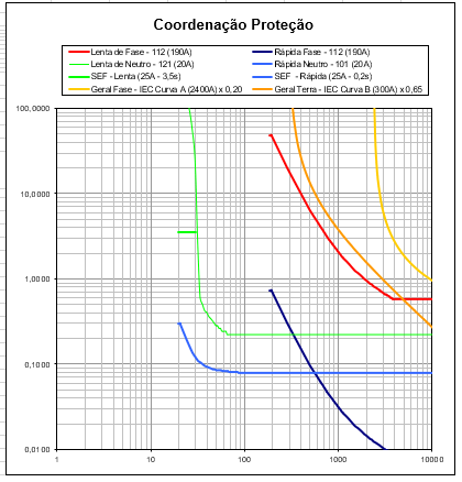 coordenacao e seletividade parametrizacao de rele energia solar para cabine primaria projeto
