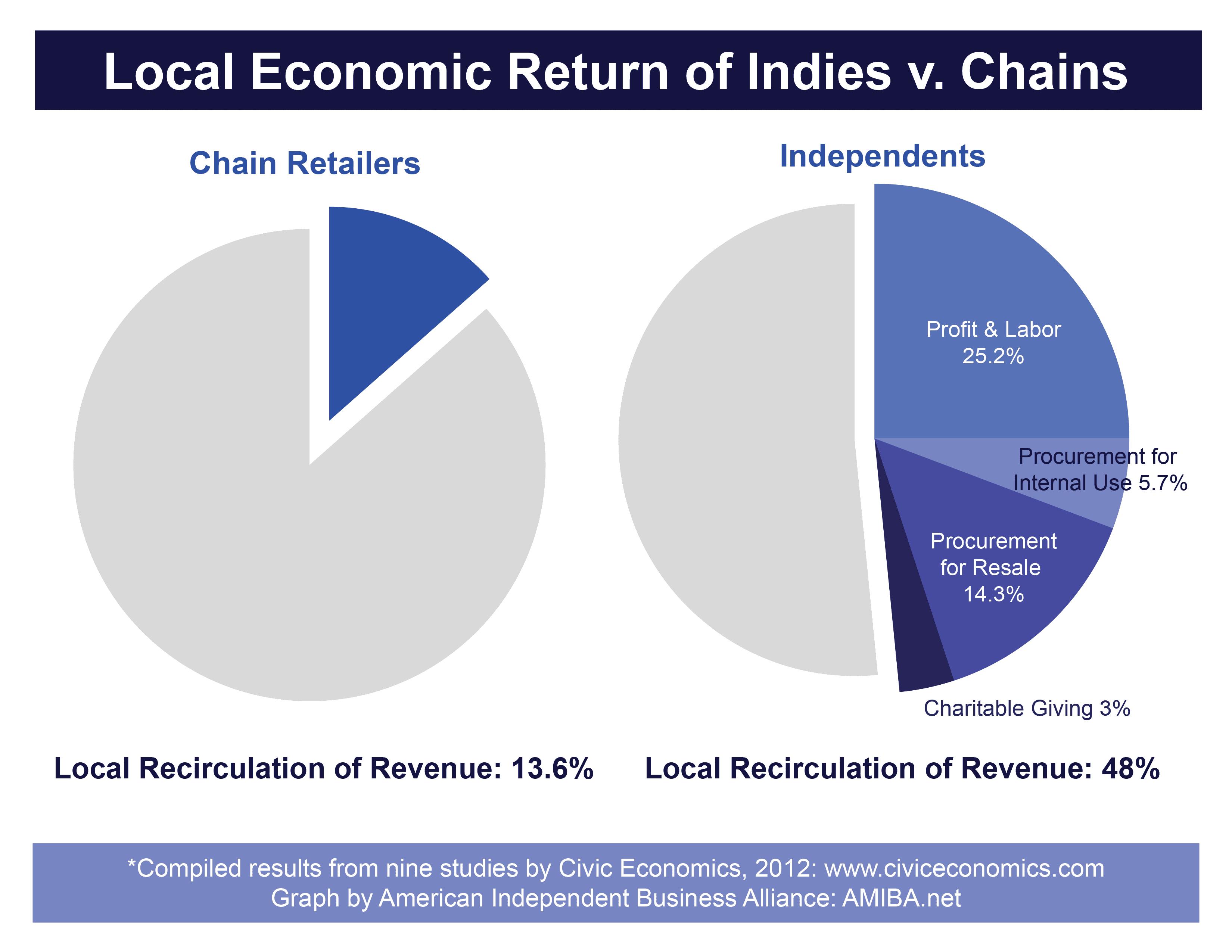 Local Economics Chart Austin Texas