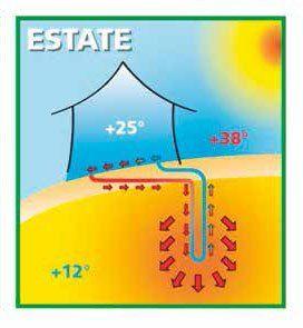disegno di una casetta  durante un periodo estivo e dei vantaggi che porta un impianto geotermico