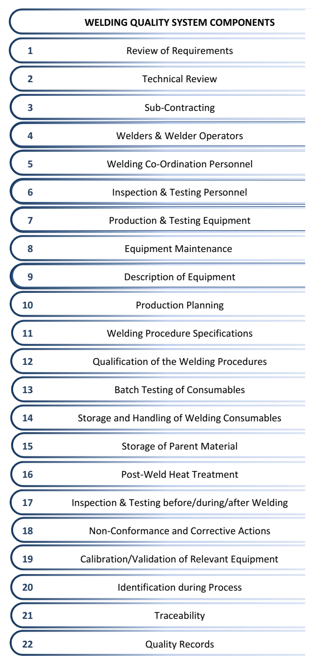 Mechanical Welding Engineering Consultancy And Services Ireland Defects Diagram Iiw International Inspector Comprehensive Level Iwi C Ndt Coordination Duties
