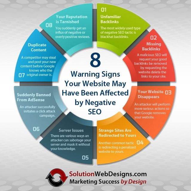 8 Warning Signs Your Website May Have Been Affected by Negative SEO