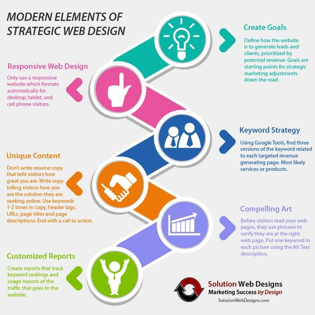 Modern Elements of Long Island Web Design