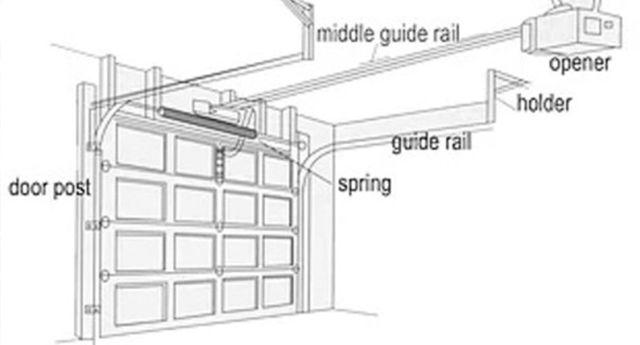 Tri Lakes Garage Doors Services