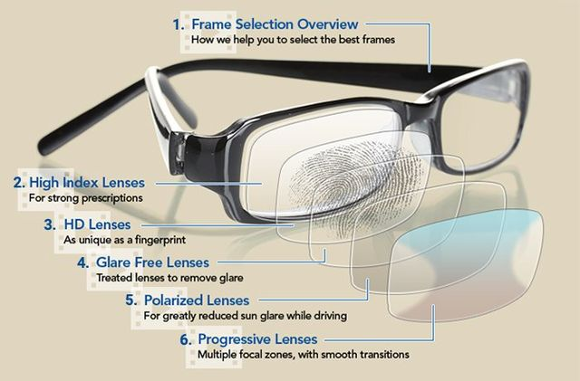 ec90e0dfe1 PRESCRIPTION LENS OPTIONS. To learn more about your options when selecting  eyewear ...