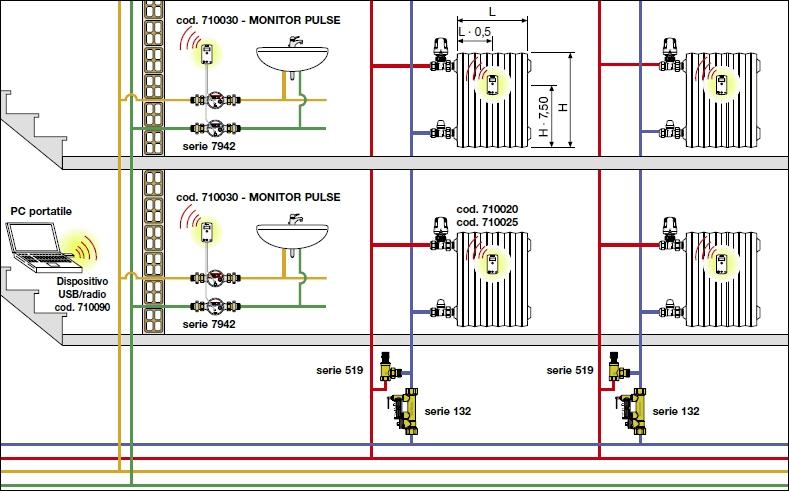 Impianto riscaldamento centralizzato