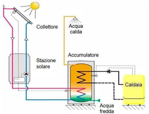 Schema funzionamento pannello solare