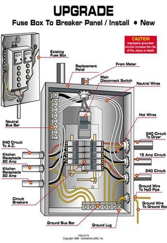 Electrical Service Upgrades What Is, Service Entrance Panel Wiring Diagram