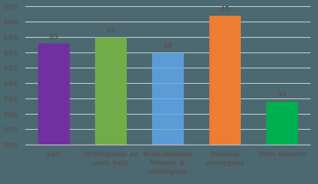 Dsn Stigma Survey 2014