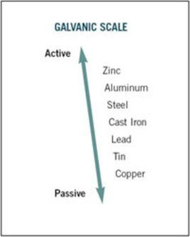 PREVENTION OF GALVANIC CORROSION IN THE ROOFING INDUSTRY