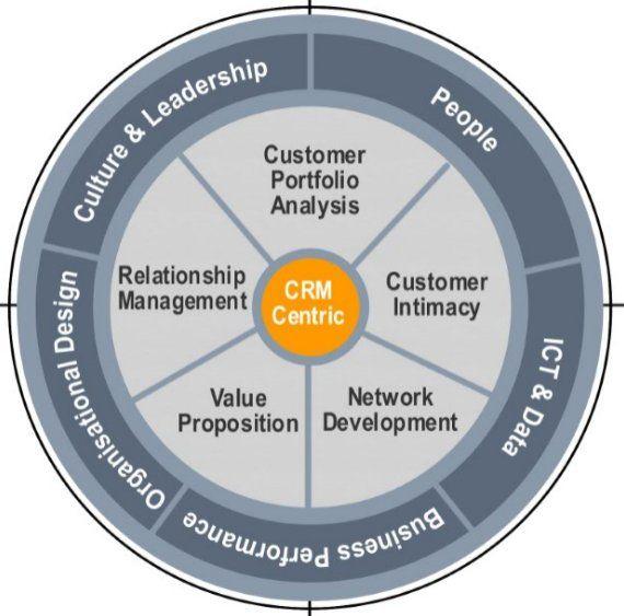 CRM, Client Relationship Management Model, law firms, legal practice