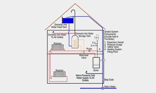 A diagram of maintenance services for different components of heating systems