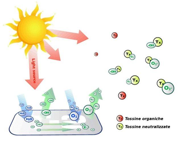 schema funzionamento pavimento fotocatalico
