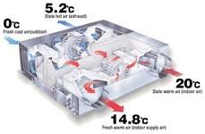 Ceiling air conditioning unit